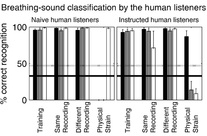 Classification of human breathing sounds by the common