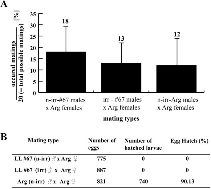 Conditional embryonic lethality to improve the sterile insect ...