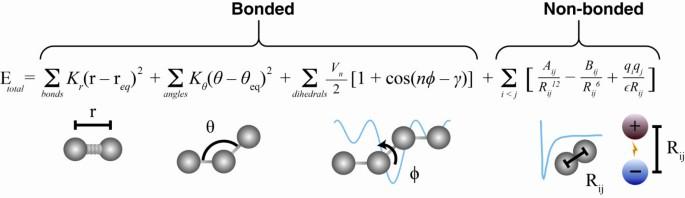 Molecular dynamics simulations and drug discovery   BMC