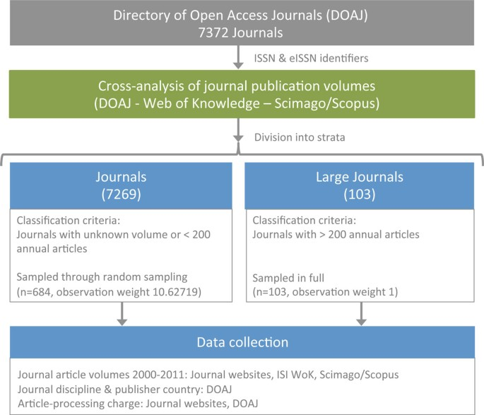Anatomy of open access publishing: a study of longitudinal