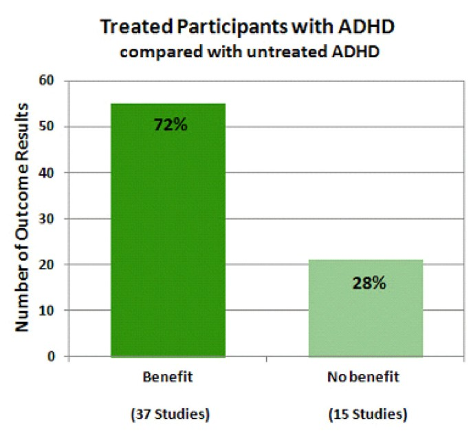 Can Attention Deficit Drugs Normalize >> A Systematic Review And Analysis Of Long Term Outcomes In Attention