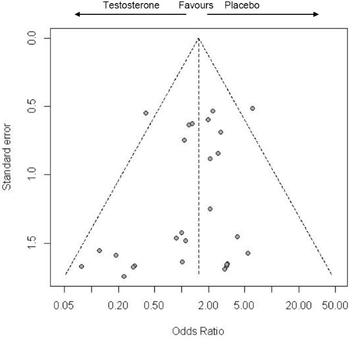 Testosterone therapy and cardiovascular events among men: a
