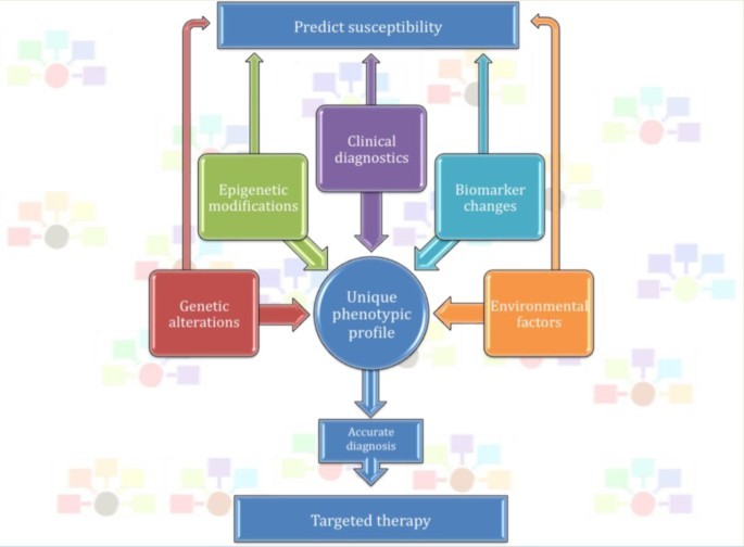 Personalized medicine in psychiatry: problems and promises   BMC