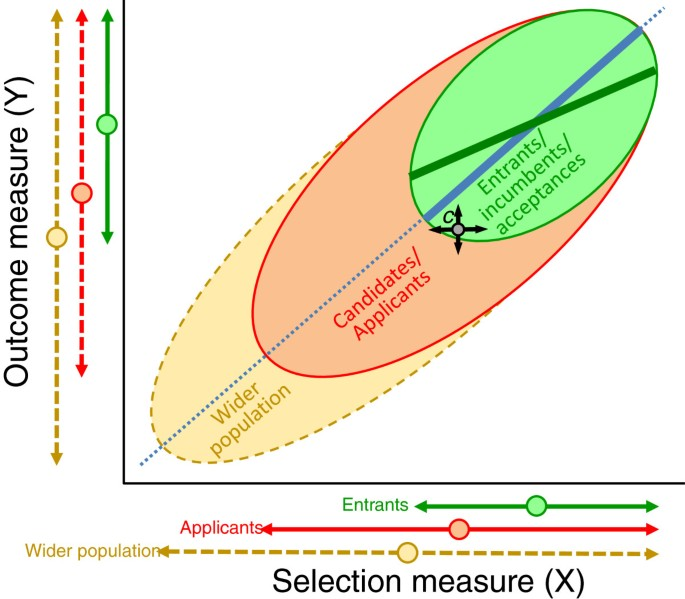 Construct-level predictive validity of educational