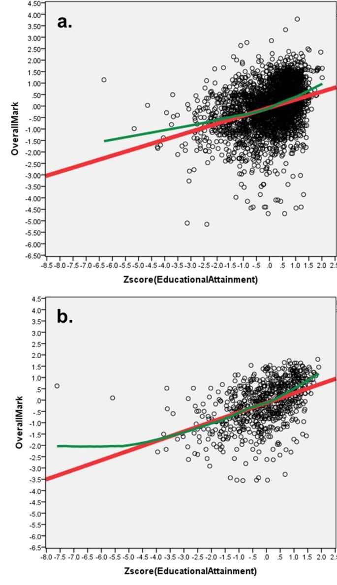 The UKCAT-12 study: educational attainment, aptitude test
