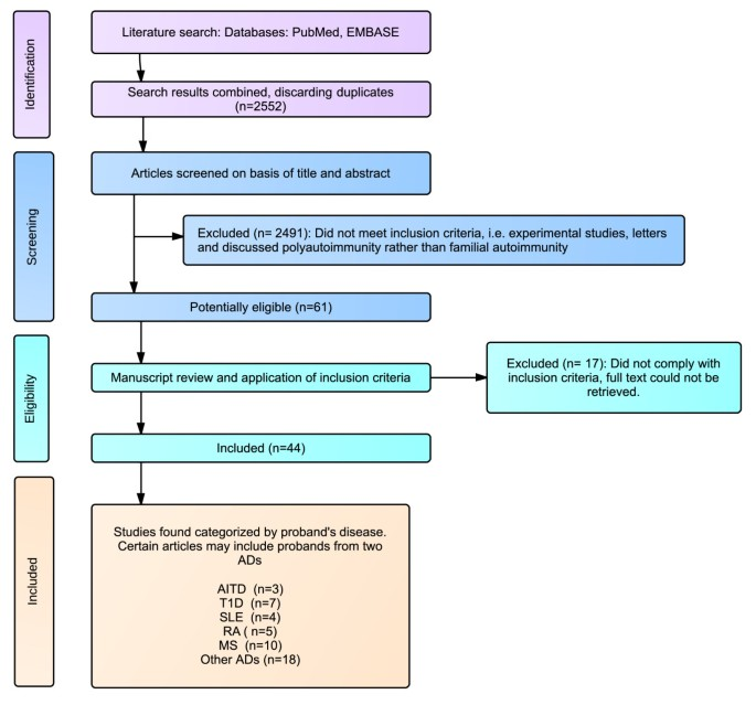 How do autoimmune diseases cluster in families? A systematic