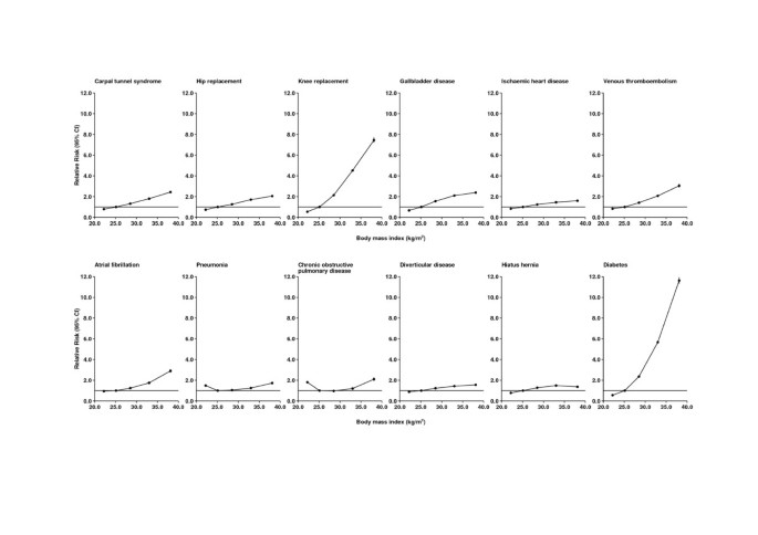 Hospital admissions in relation to body mass index in UK