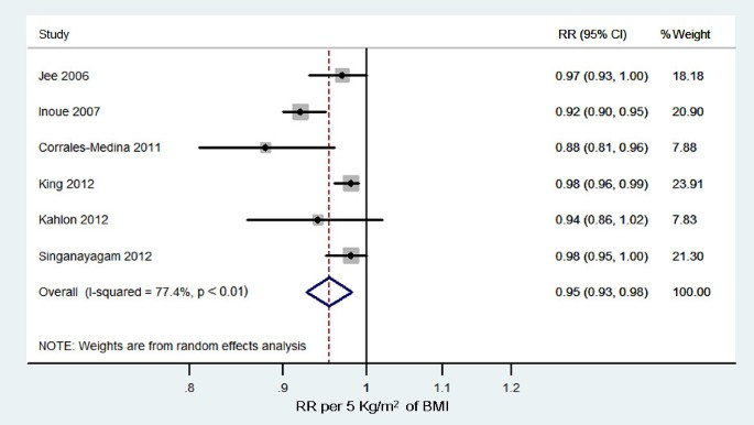 Obesity survival paradox in pneumonia: a meta-analysis | SpringerLink