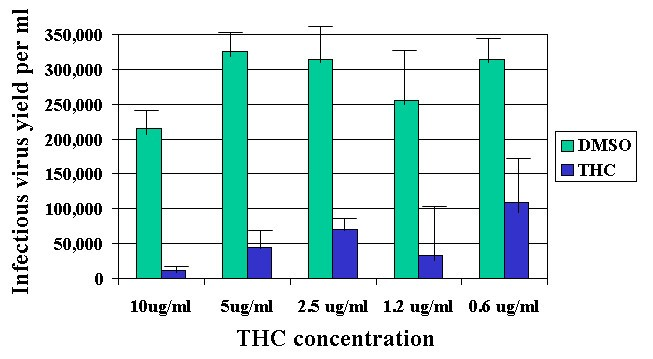 Delta-9 tetrahydrocannabinol (THC) inhibits lytic replication of