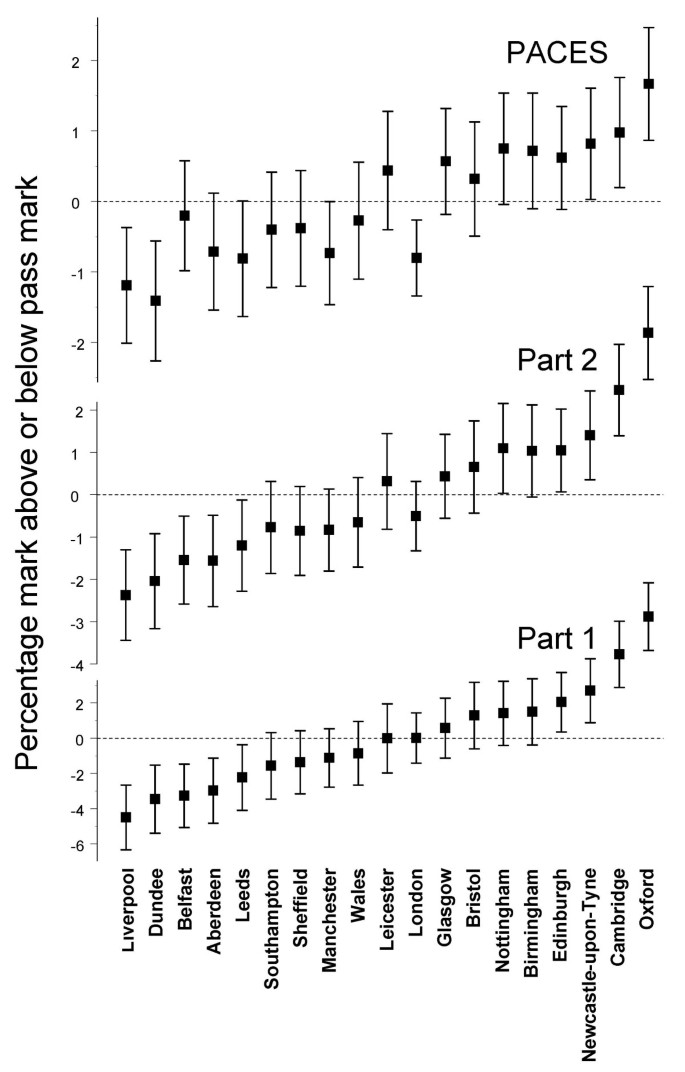 Graduates of different UK medical schools show substantial