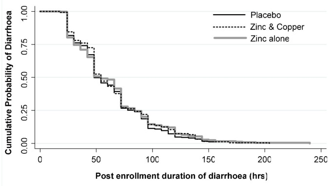 Zinc and copper supplementation in acute diarrhea in