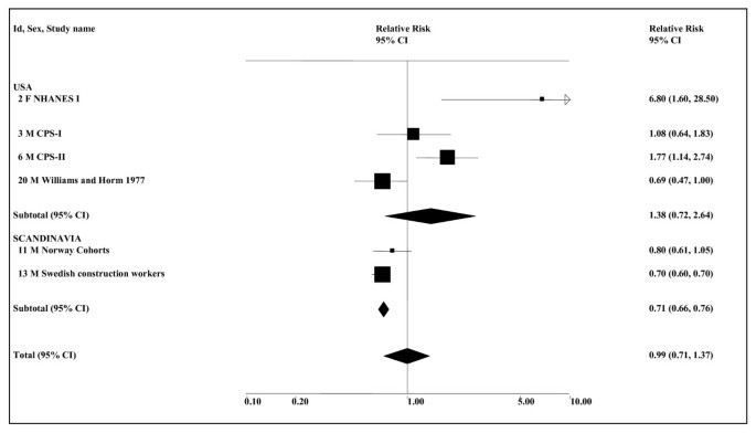 Systematic review of the relation between smokeless tobacco