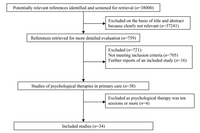 Brief psychological therapies for anxiety and depression in