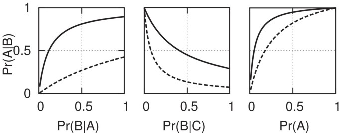 Significance testing as perverse probabilistic reasoning   BMC