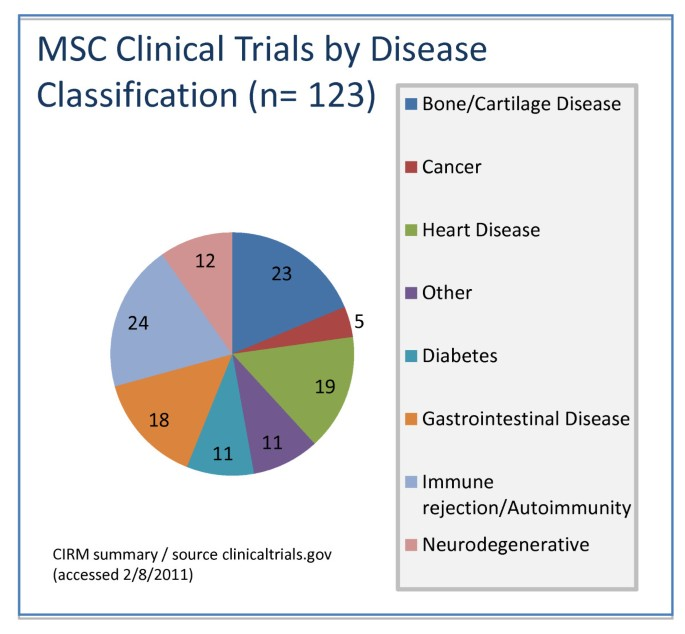 Clinical trials for stem cell therapies | BMC Medicine