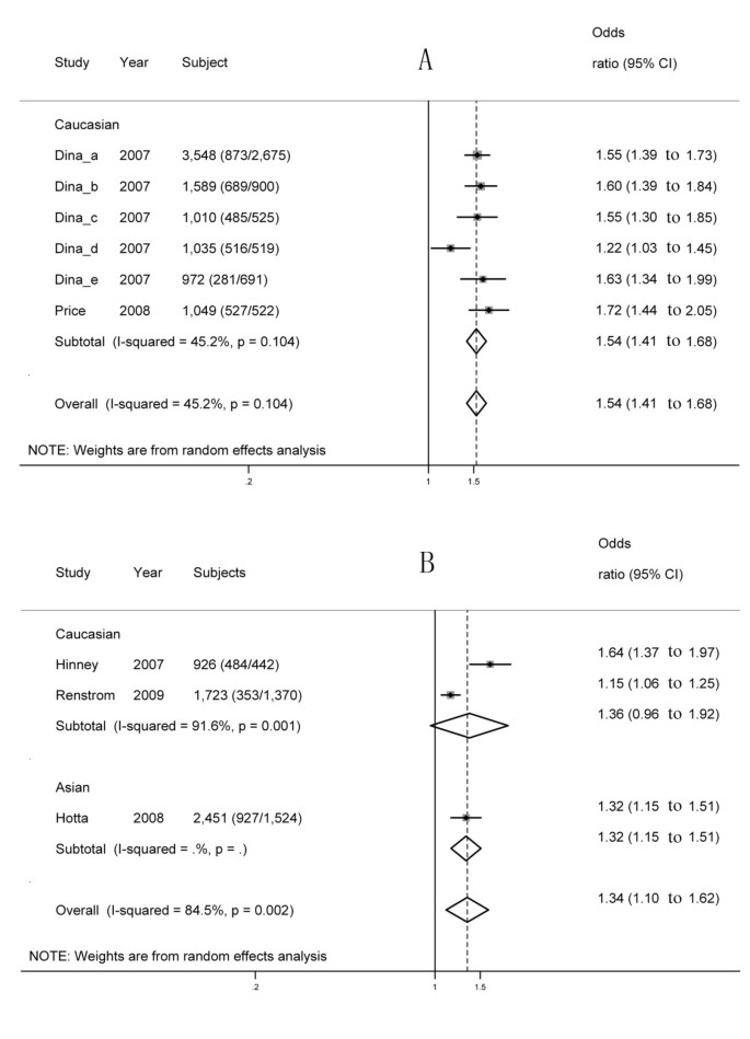 Fto Gene Polymorphisms And Obesity Risk A Meta Analysis Bmc Medicine Full Text