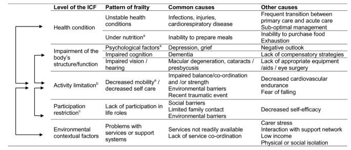 Treating frailty-a practical guide | BMC Medicine | Full Text