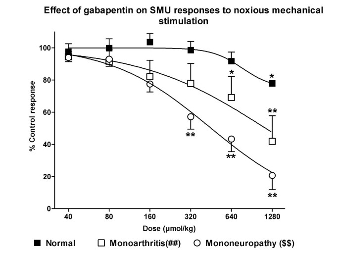 The antinociceptive effect of systemic gabapentin is related to the