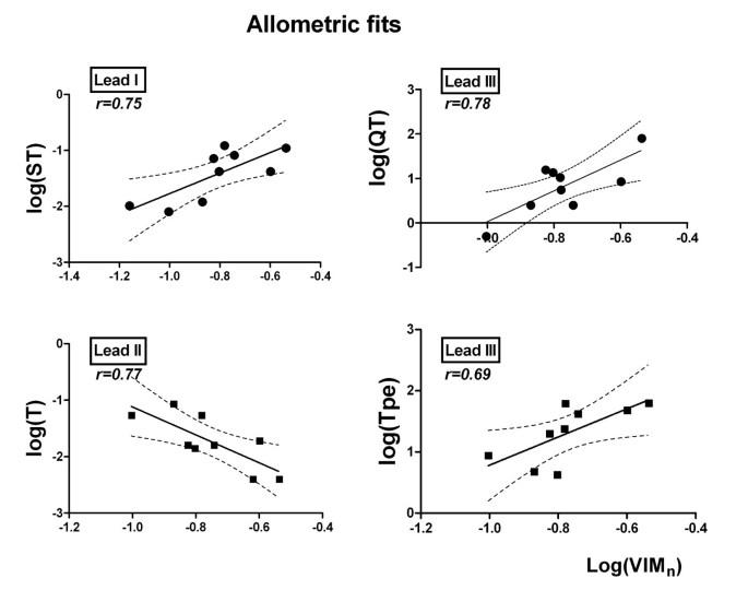 The allometric model in chronic myocardial infarction