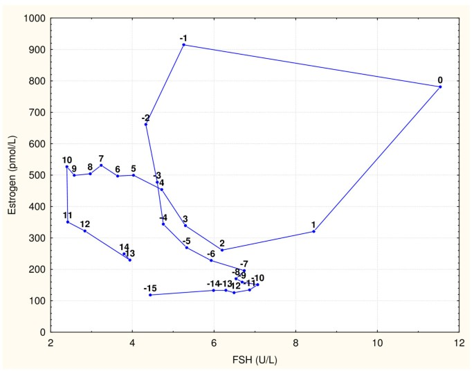 A phase plane graph based model of the ovulatory cycle lacking the