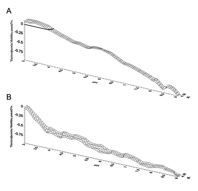 Dynamic electrophoretic fingerprinting of the HIV-1 envelope