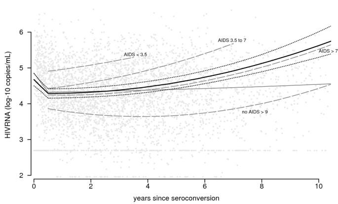 The HIV RNA setpoint theory revisited   Retrovirology   Full