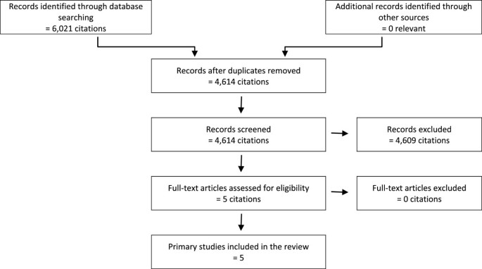 Assisted reproductive technologies (ARTs): Evaluation of