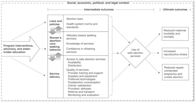 Reductions in abortion-related mortality following policy reform