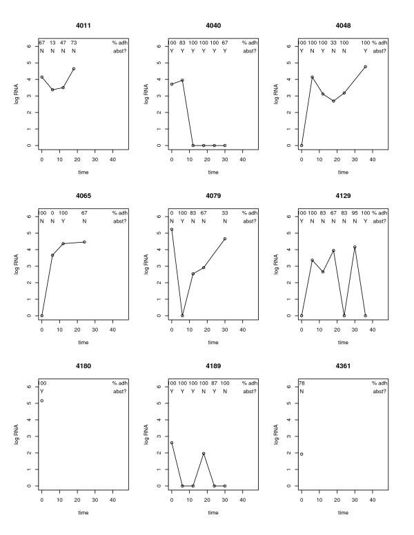 Translational methods in biostatistics: linear mixed effect