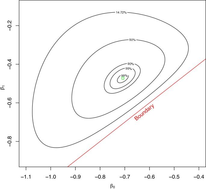 Log-binomial models: exploring failed convergence | Emerging Themes