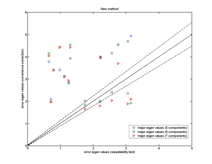 Quantitative shape analysis with weighted covariance