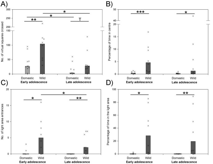 Effects of domestication on biobehavioural profiles: a comparison of