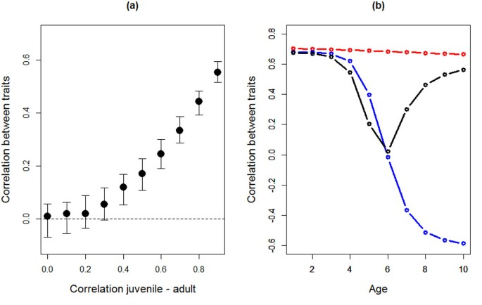 The importance of genotype-by-age interactions for the