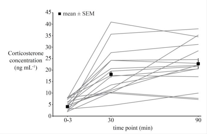 Endocrine mechanisms, behavioral phenotypes and plasticity: known