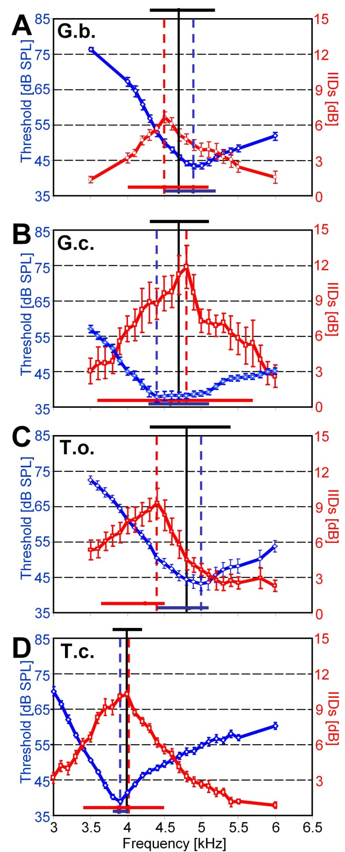 Two matched filters and the evolution of mating signals in