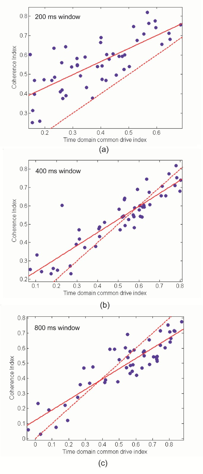 Time and frequency domain methods for quantifying common