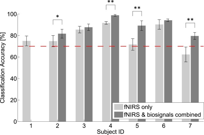 Detection of motor execution using a hybrid fNIRS-biosignal BCI: a