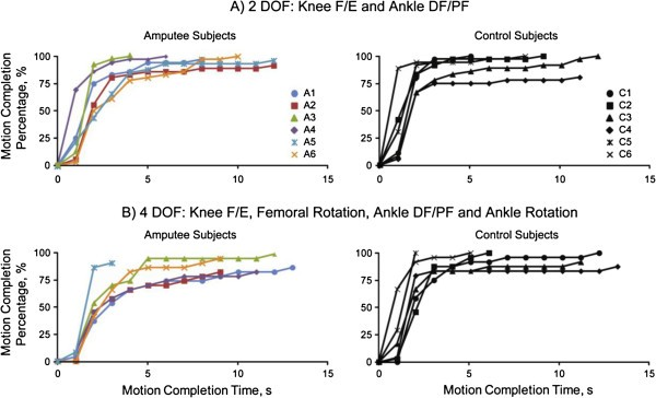 Non-weight-bearing neural control of a powered transfemoral