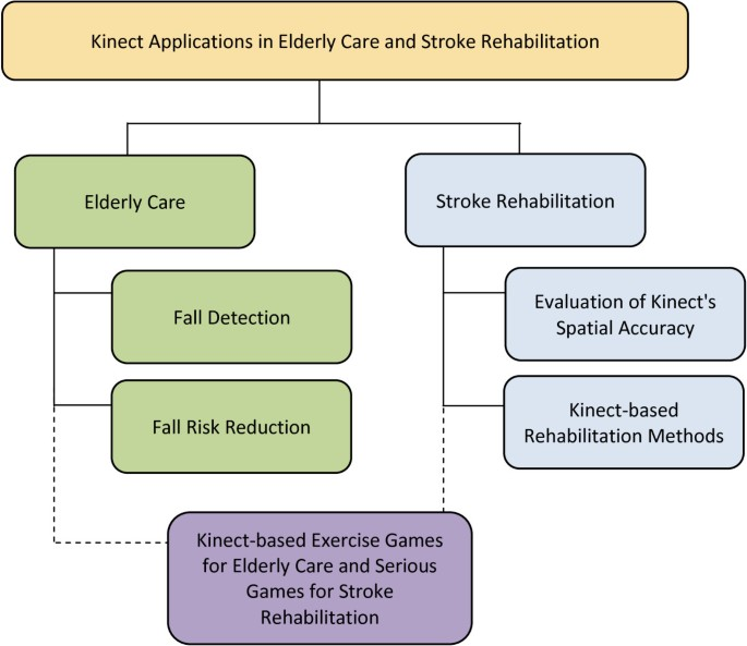Systematic review of Kinect applications in elderly care and