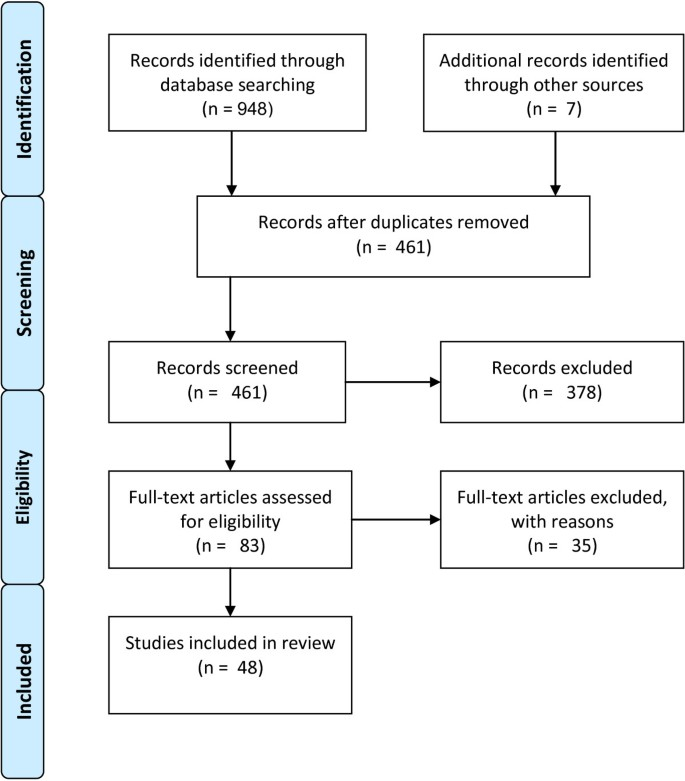 Systematic review of Kinect applications in elderly care and stroke