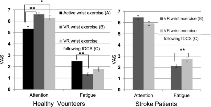 Facilitation of corticospinal excitability by virtual reality
