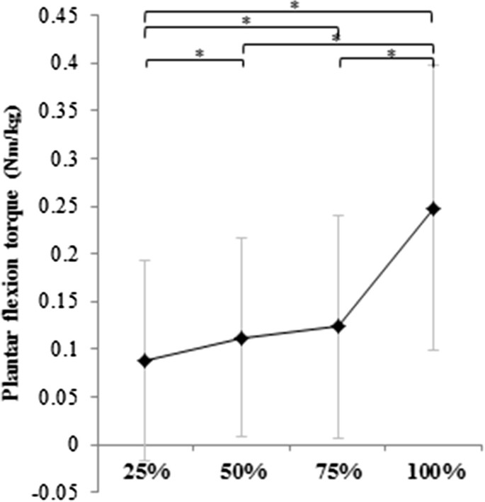 Relation between abnormal synergy and gait in patients after
