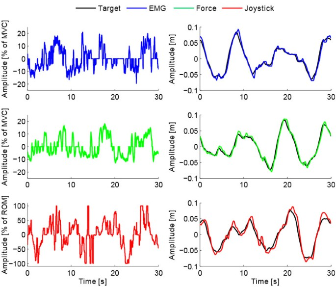 Evaluation of EMG, force and joystick as control interfaces for ...