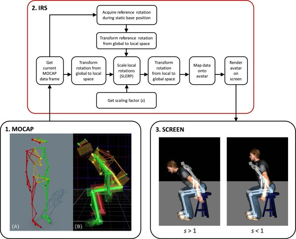 Real-time modulation of visual feedback on human full-body movements