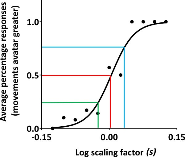 Real-time modulation of visual feedback on human full-body