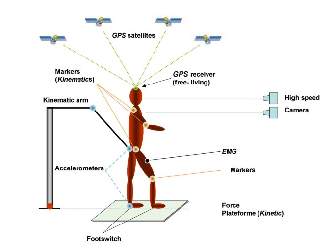 How useful is satellite positioning system (GPS) to track