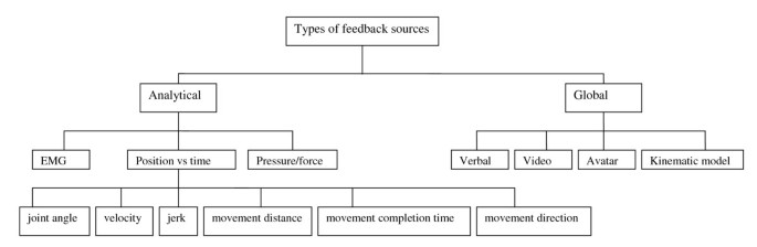 Technology-assisted training of arm-hand skills in stroke ...