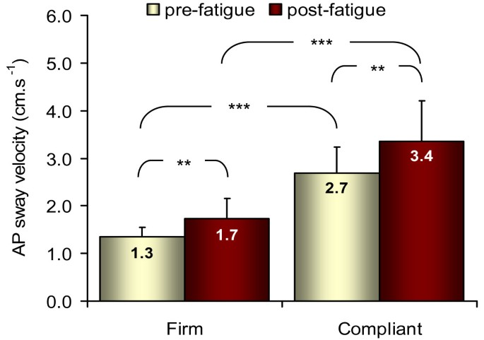 Effects of fatiguing isometric and isokinetic ankle