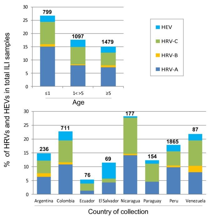 Human Rhinoviruses And Enteroviruses In Influenza Like Illness In Latin America Virology Journal Full Text