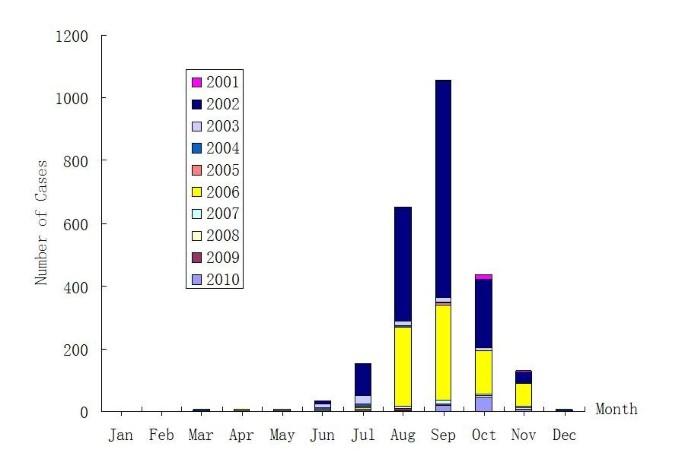 Molecular epidemiological and virological study of dengue virus